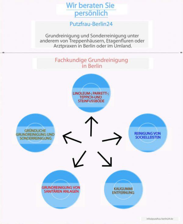 Grundreinigung Berlin